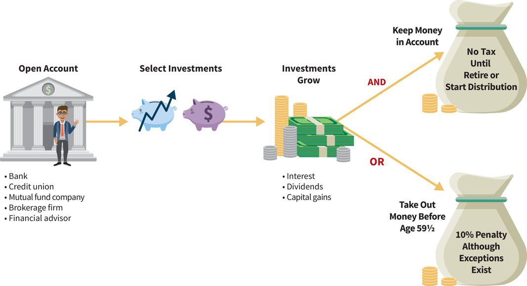 a pictorial flow chart with four steps: (one) open an account; (two) select your investments; (three) watch investments grow through interest, dividends, or capital gains; (four, part A) money kept in the account won't be taxed until you retire or take a distribution; (four, part B) money taken out before age 59 and a half is taxed ten percent