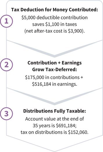 three steps of Lamar's tax status: (step one) tax deduction for money contributed saves Lamar eleven hundred dollars in taxes; (step two) contribution and earnings grow tax-deferred; (step three) distributions are fully taxable where the tax on Lamar's distributions is around 152 thousand dollars