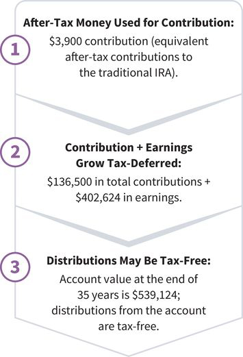 three steps of Lamar's tax status: (step one) Lamar uses after-tax money for his contribution; (step two) contribution and earnings grow tax-deferred; (step three) distributions from Lamar's account are tax-free