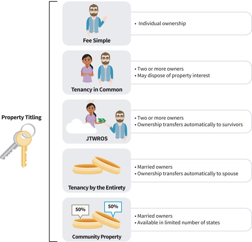 an infographic showing five ways to title property: (one) fee simple is individual ownership; (two) tenancy in common is two or more owners who may dispose of property interest; (three) JTWROS is two or more owners where ownership transfers automatically to survivors; (four) married owners where ownership transfers automatically to spouse; (five) married owners where ownership is 50-50 in some states