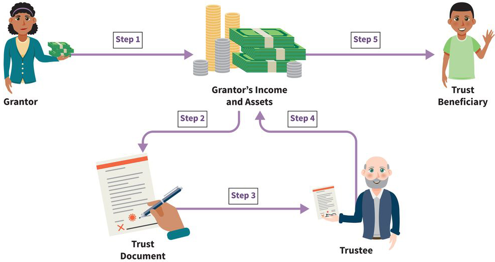 an infographic showing five steps: (step one) a grantor puts money into their own income and assets; (step two) the grantor's income and assets are written into a trust document; (step three) a trustee signs and oversees the trust document; (step four) the trustee manages the grantor's income and assets through the trust document; (step five) a trust beneficiary receives payouts from the grantor's income and assets