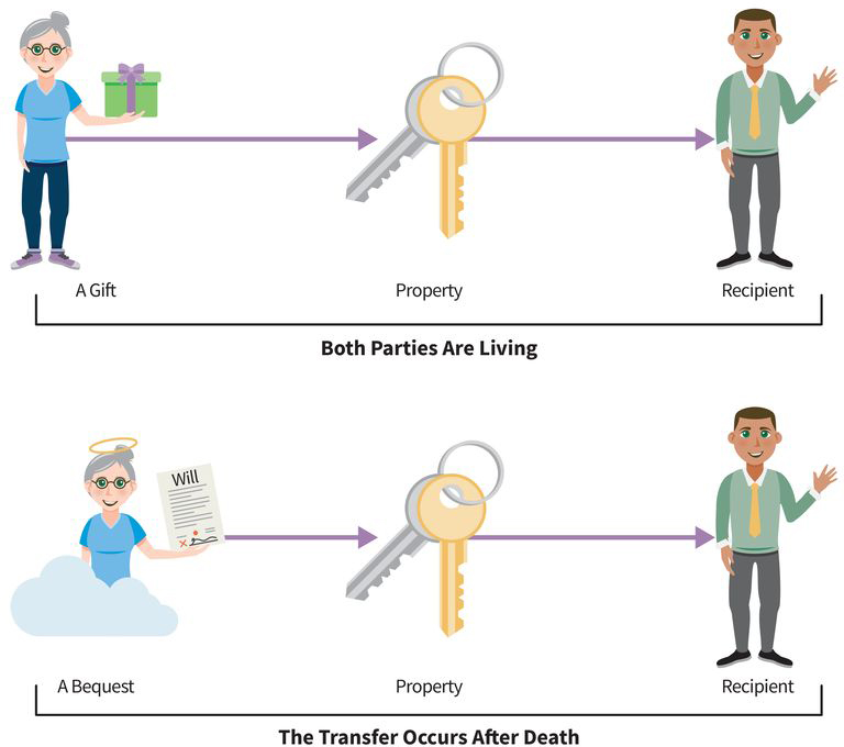 an infographic showing a gift and a bequest: for a gift, both parties are living and the gift of property goes directly to the recipient; for a bequest, the transfer occurs after death and the property reaches the recipient through the will