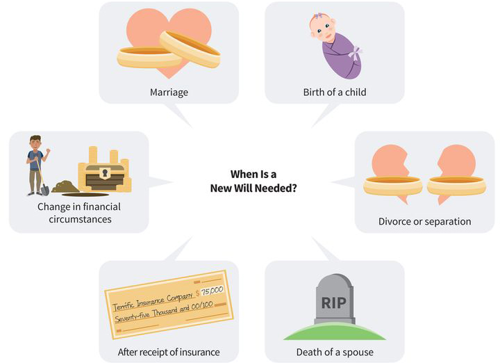 an infographic showing six cases when a new will is needed: (one) marriage, (two) birth of a child, (three) divorce or separation, (four) death of a spouse, (five) after receiving a major insurance payout, (six) change in financial circumstances
