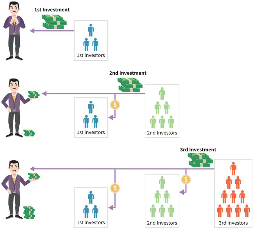three tiers of a Ponzi scheme: (tier one, top) first set of investors makes a payment to the perpetrator; (tier two, middle) second set of investors makes a payment to the perpetrator with part of their money going to the first set of investors; (tier three, bottom) third set of investors makes a payment to the perpetrator with part of their money going to both the first and second set of investors