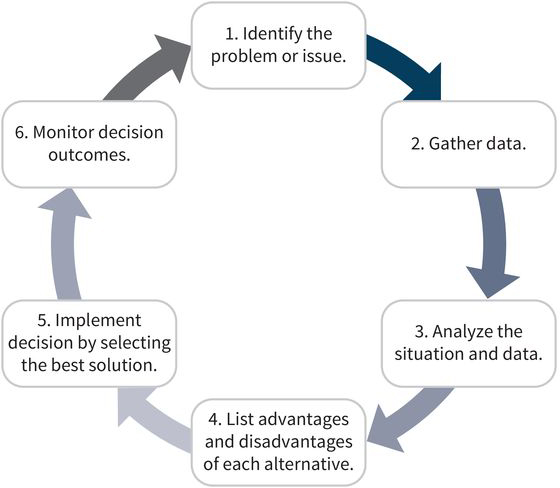 six steps of a decision making process: (step one) identify the problem or issue, (step two) gather data, (step three) analyze the situation and data, (step four) list pros and cons of each alternative, (step five) implement the decision by picking the best solution, (step six) monitor the decision outcomes