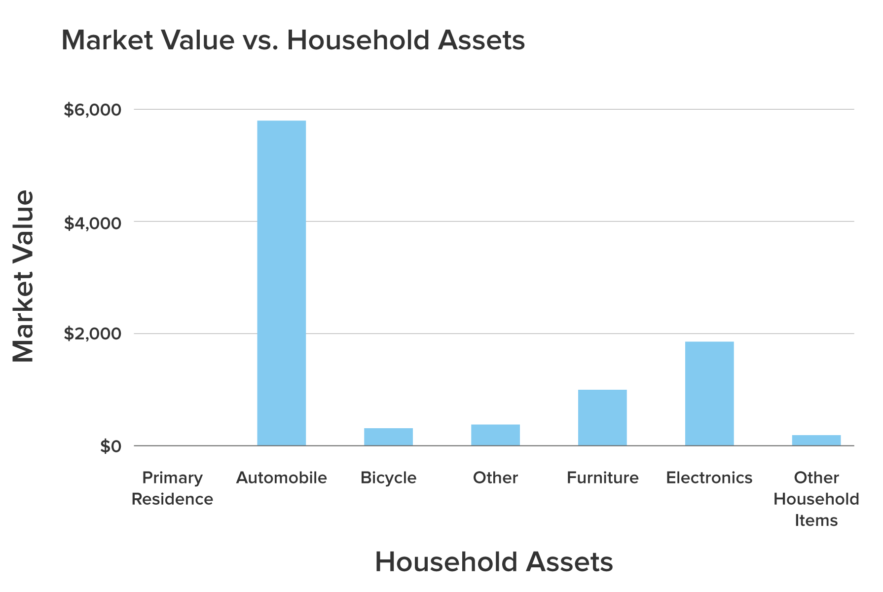 a column chart showing the market value of several household assets