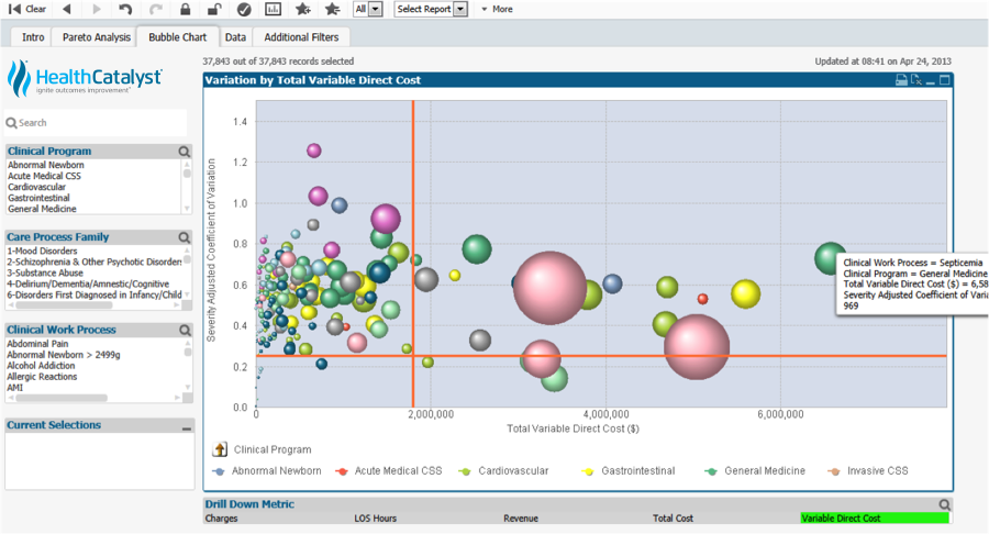 <i><b>Key Process Analysis using Bubble Chart</b></i><i>This bubble chart shows the clinical work processes plotted against the variable direct cost (X-axis) and variation (Y-axis). Note the green septicemia bubble in the upper right quadrant. It represents an area with potential opportunity for improvement and standardization.</i>Source: www.healthcatalyst.com/clinical-quality-improvement-in-healthcare