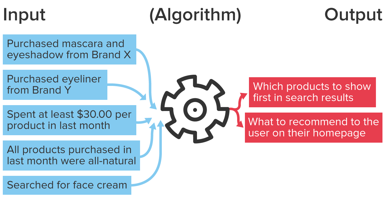 A list of makeup products with arrows pointing into a gear to represent the input for an algorithm and the output of the algorithm would be a list of potential products to recommend to a user.