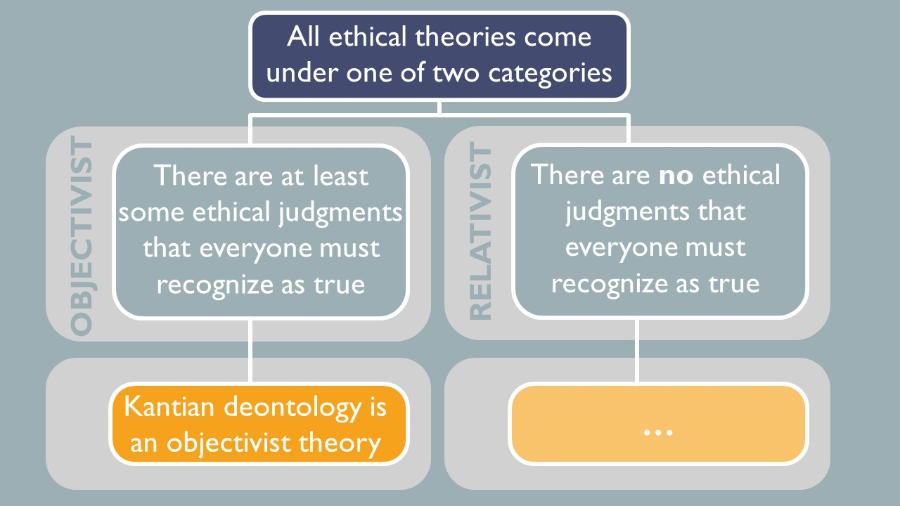All ethical categories come under one of two categories, objectivist or relativist.  Objectivists say there are at least some ethical judgements that everyone must recognize as true.  Relativists say there are no ethical judgements that everyone must recognize are true.  Kantian deontology is an objectivist theory.