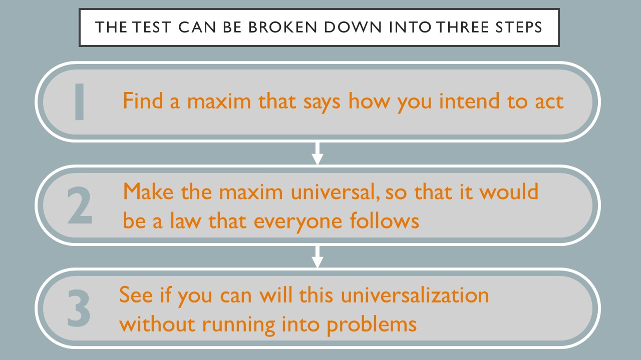 The test can be broken down into three steps.  1- find a maxim that says how you intend to act. 2 - Make the maxim universal, so that it would be a law everyone follows. 3 - See if you can will this universalization wihtout running into problems.