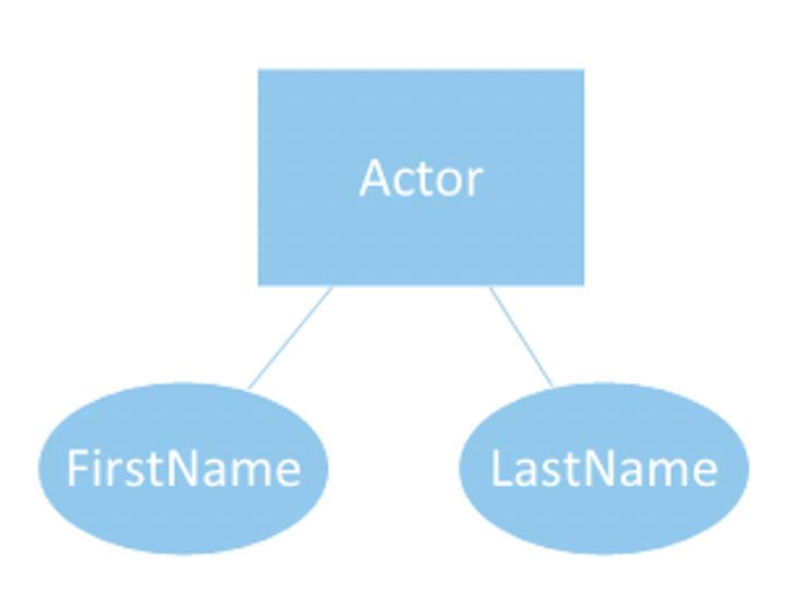 Actor Entity