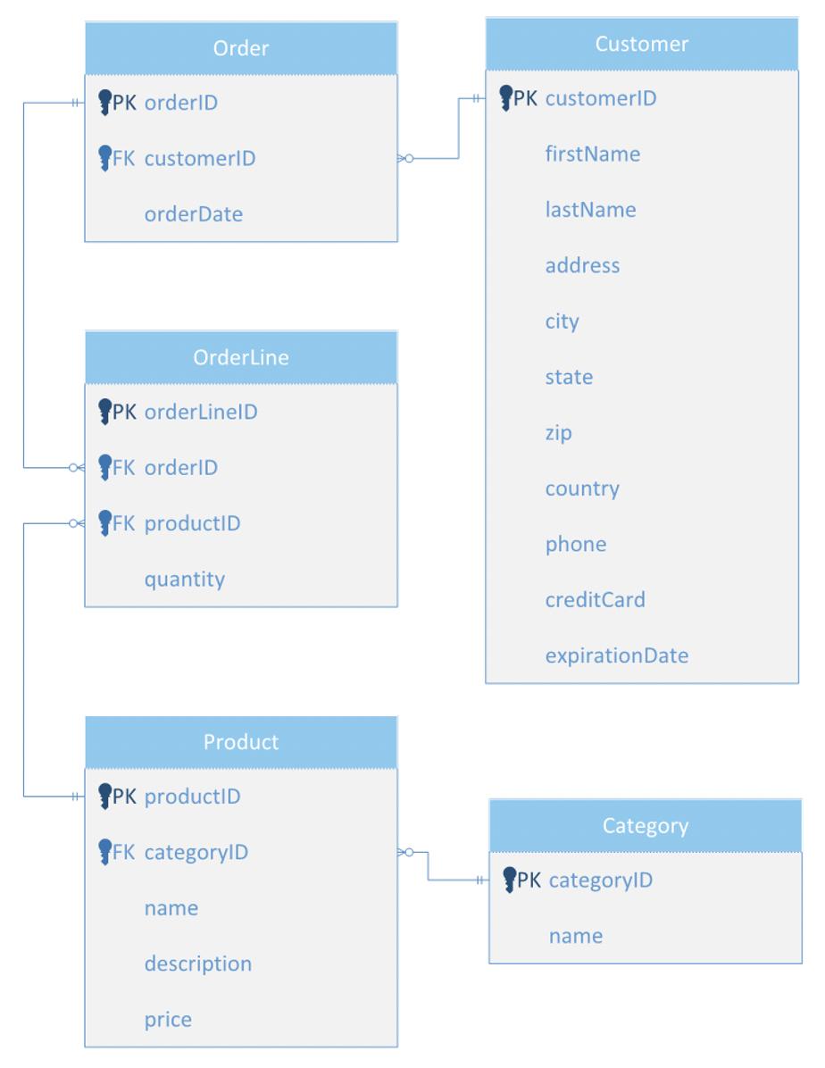 eCommerce Database Design