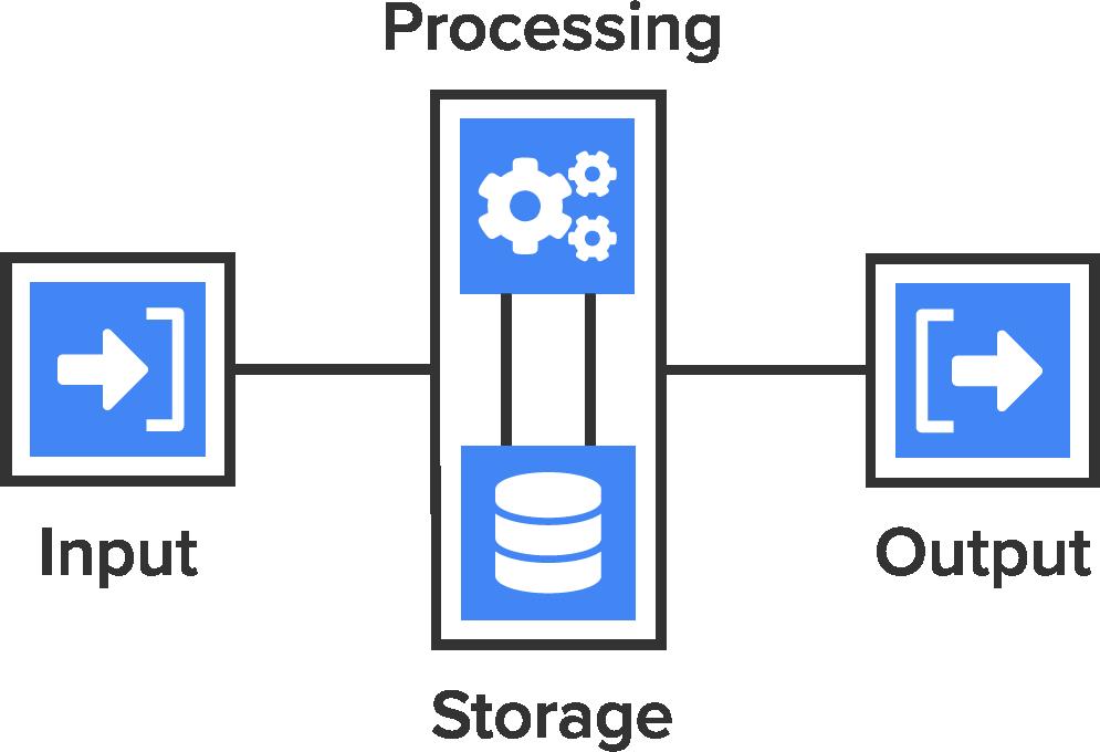 Computer Processing Basics