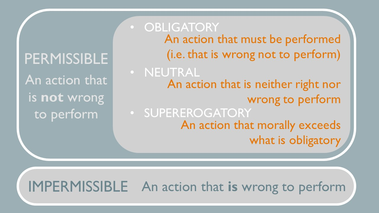 Permissible is an action that is not wrong to perform. Obligatory is an action that must be performed and is wrong NOT to perform. Neutral is an action that is neither right nor wrong to perform. Supererogatory is an action that morally exceeds what is obligatory.  Impermissible is an action that is wrong to perform.