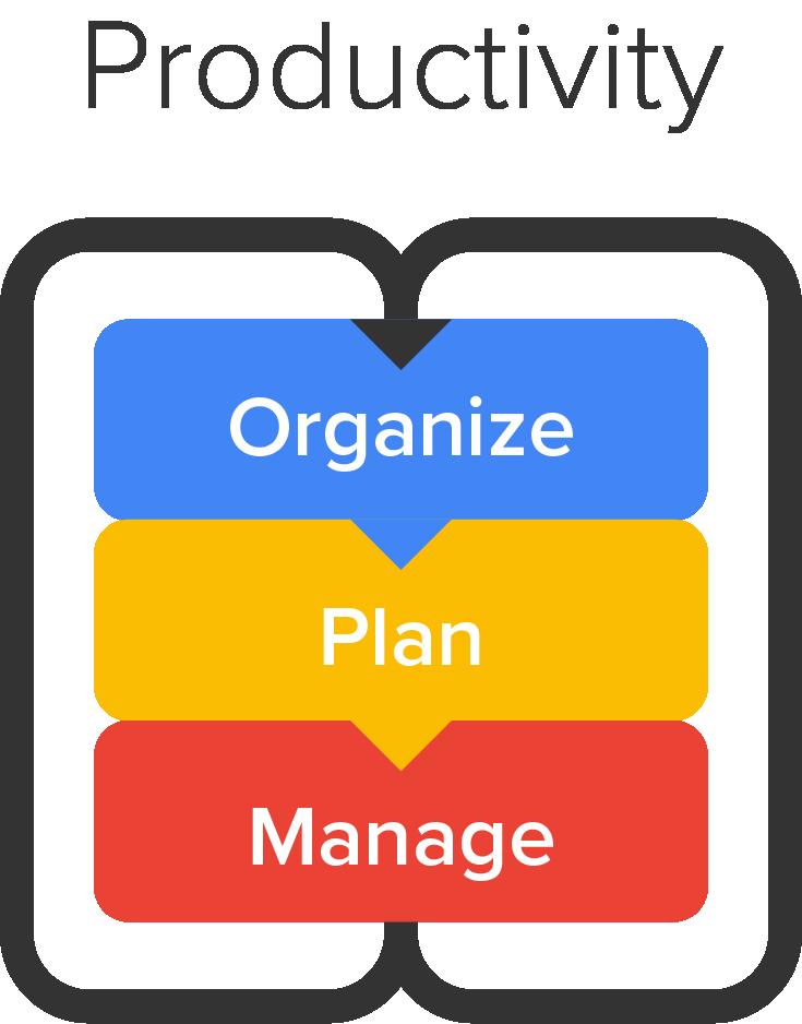 Productivity Process Three Step