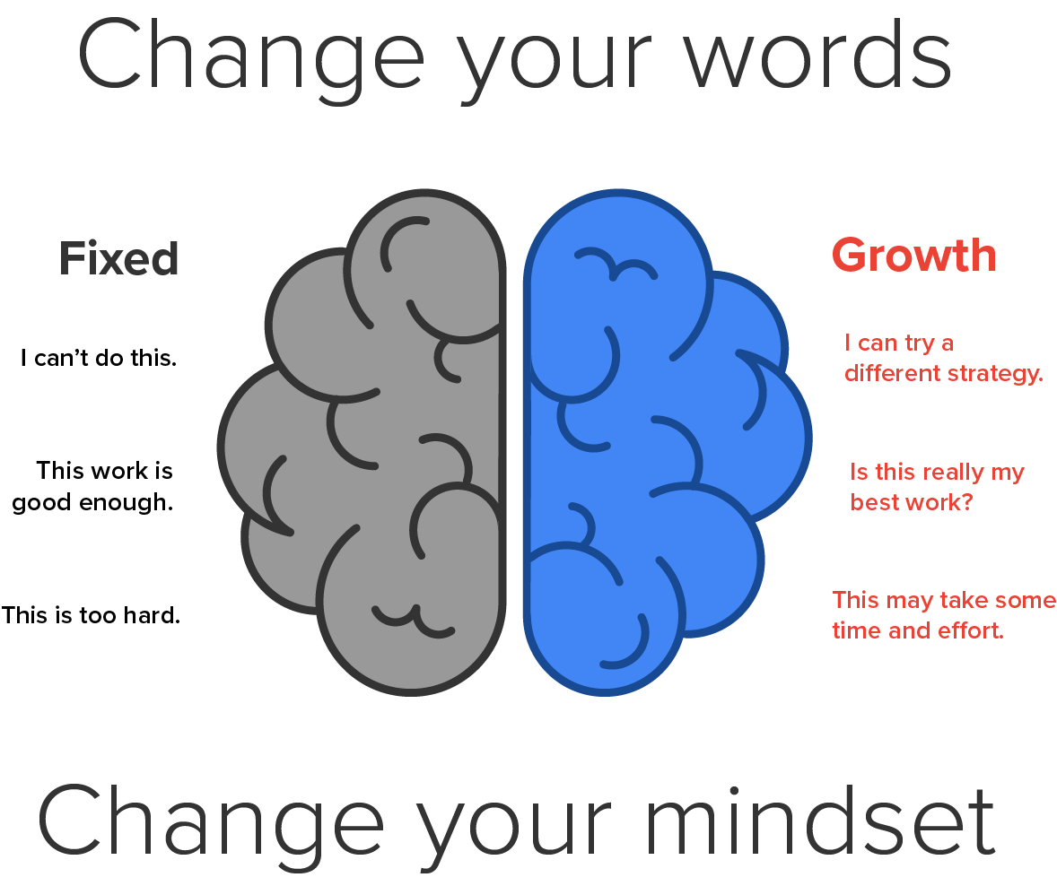 Fixed vs. Growth Mindset Change Your Words