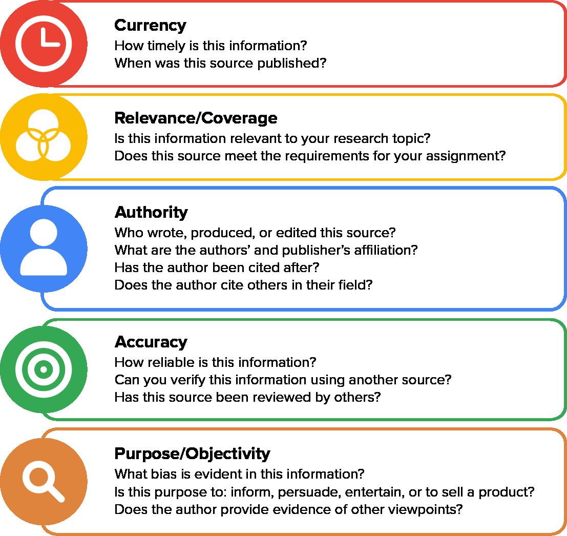 Steps of CRAAP Test