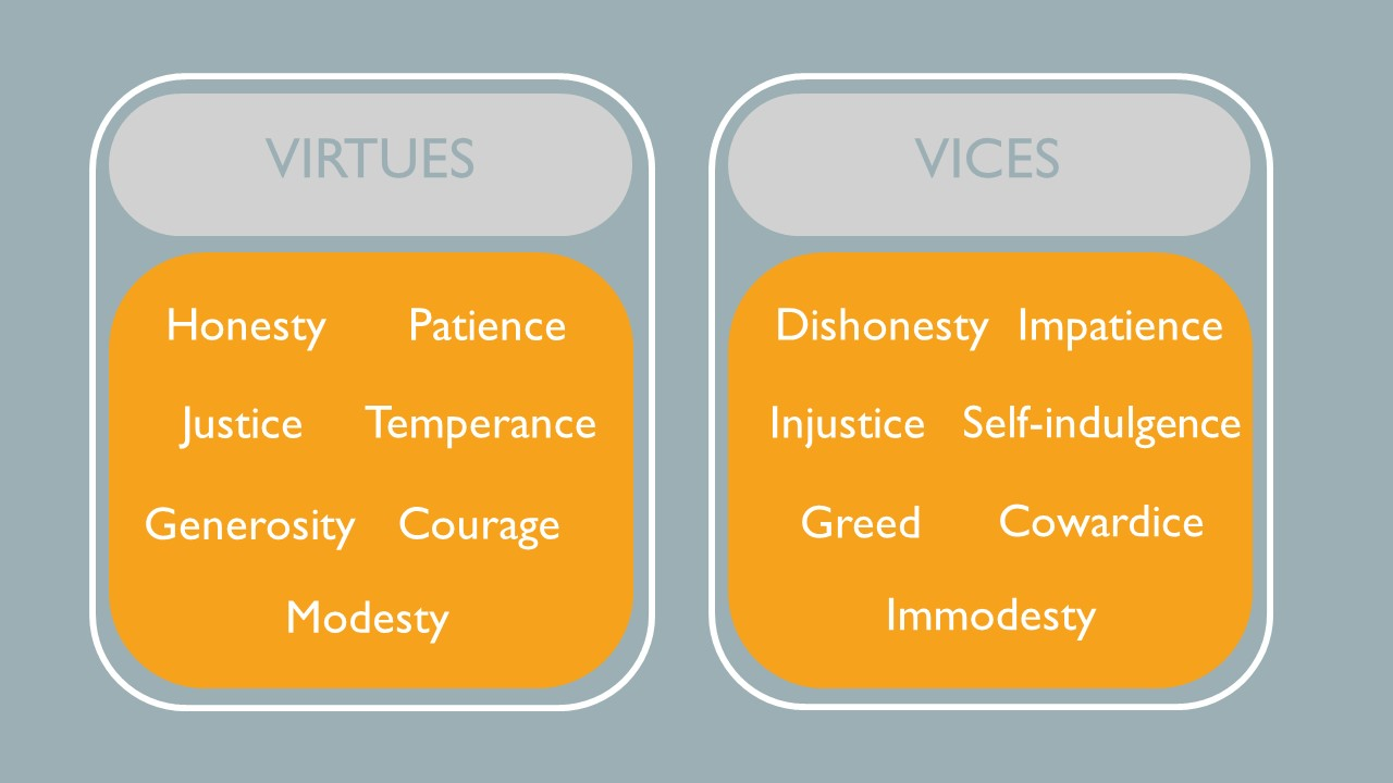 Some examples of virtues include honesty, justice, generosity, patience, temperance, courage and modesty.  Some examples of vices include dishonesty, injustice, greed, impatience, self-indulgence, cowardace, immodesty.