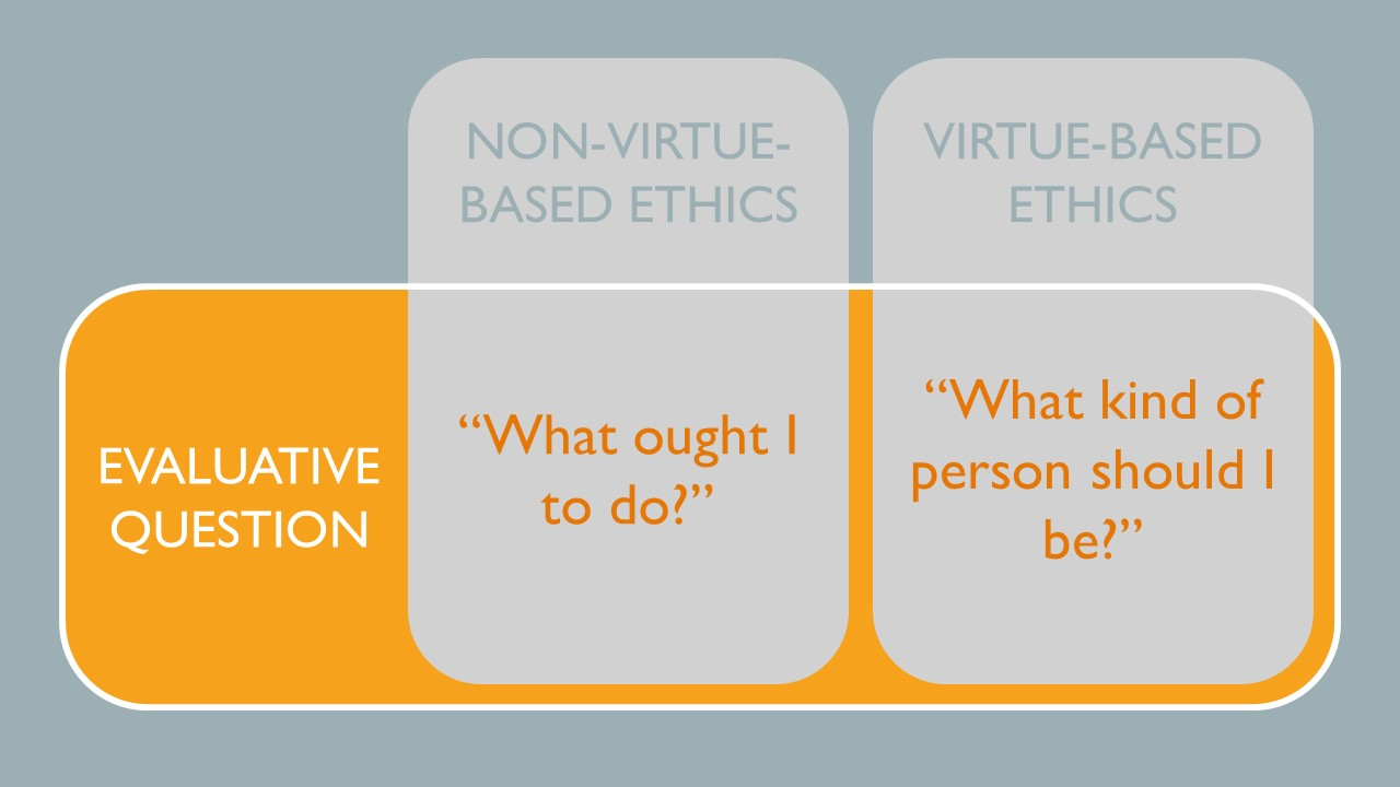 For non-virtue based ethics the evaluative question is what ought I to do while for virtue-based ethics the evaluative question is what kind of person should I be?