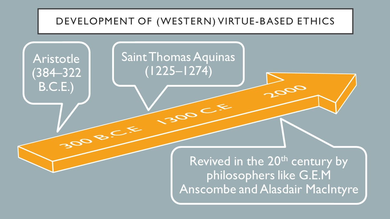 The development of western virtue-based ethics is Aristotle from 384 to 322 B. C. E. , St. Thomas Aquinas from 1225 to 1274 and it was revived in the 20th century by philosophers like G.E.M Anscombe and Alasdair MacIntyre.
