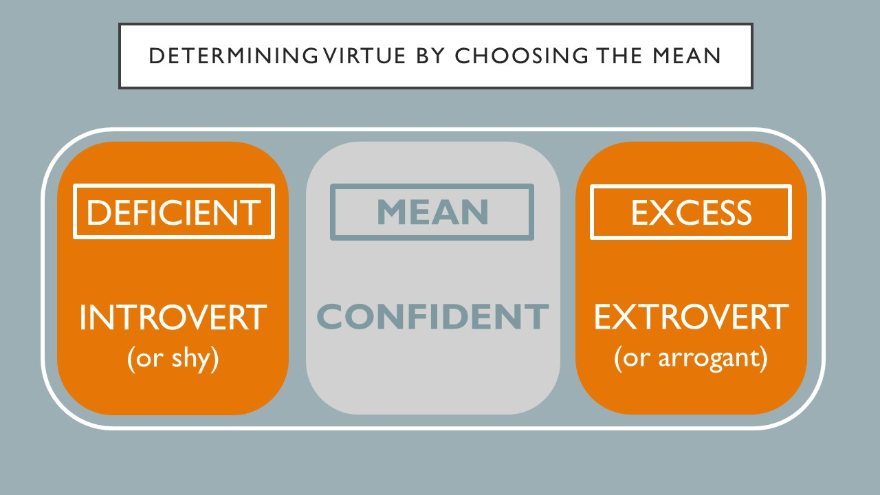 To determine virtue by chosing the mean.  The deficient choice is introvert or shy, and excess choice is extrovert, or arrogant.  So the mean would be confident.