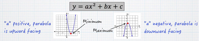 The Vertex Formula Tutorial Sophia Learning