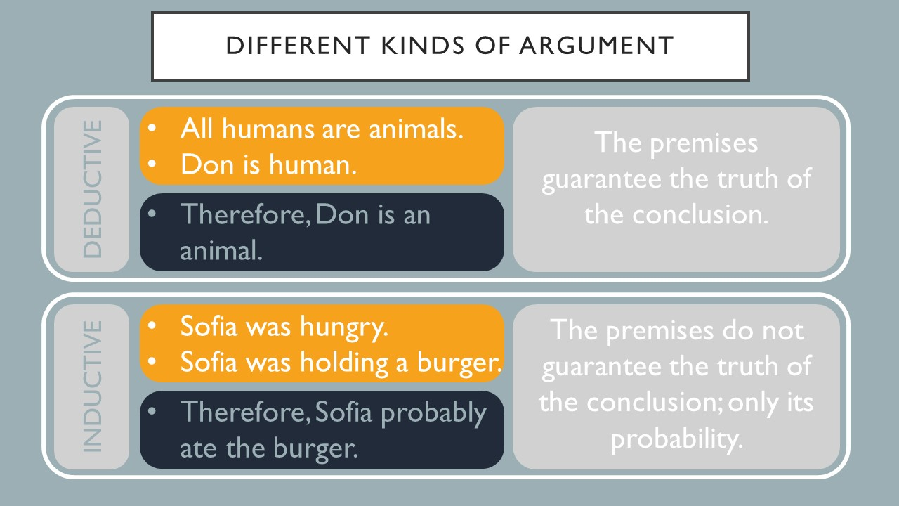 Different kinds of argument, deductive and inductive.  For a deductive argument, the premises guarantee the truth of the conclusion. An example is all humans are animals. Don is human.  Therefore, Don is an animal.  For an inductive argument, the premises do not guarantee the truth of the conclusion, only its probability.  An example is: Sophia was hungry.  Sophia was holding a burger. Therefore, Sopha probably ate the burger.