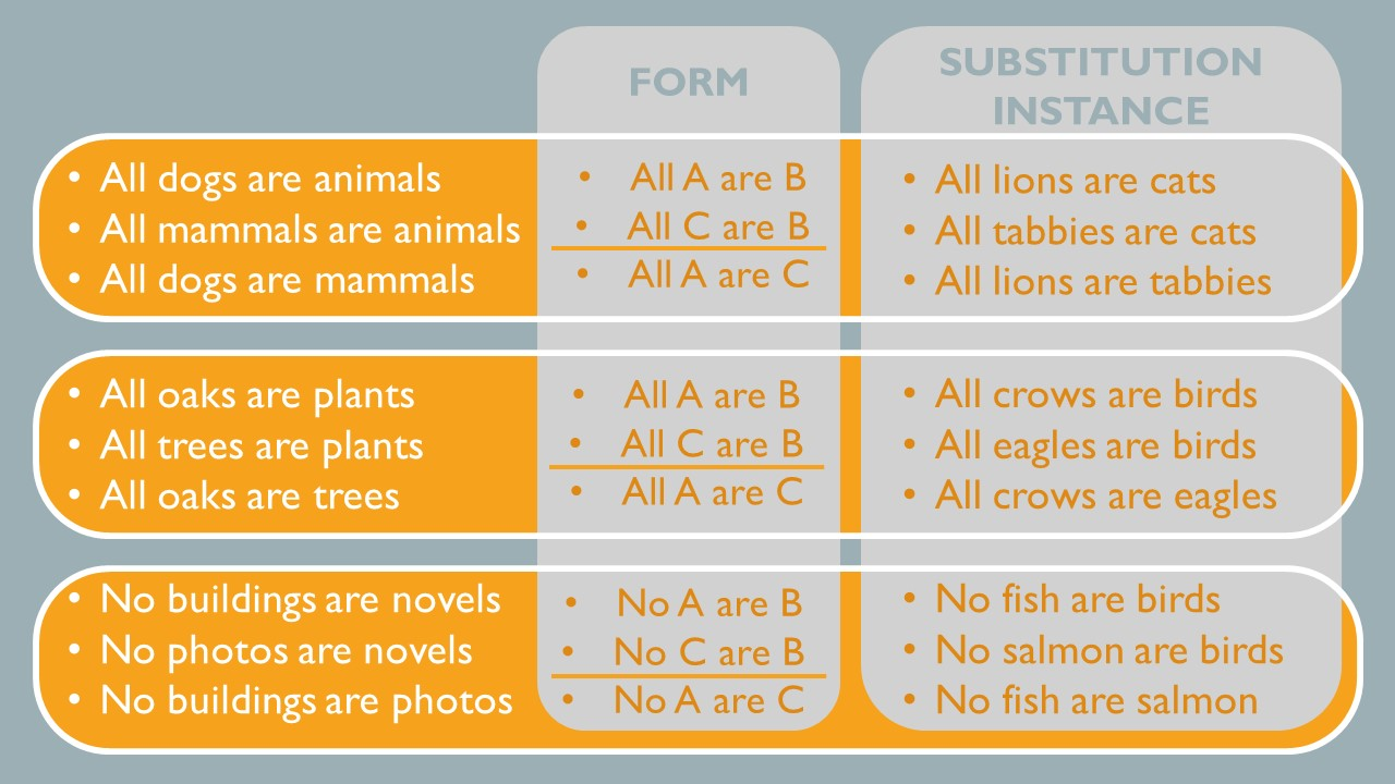 All A are B- All dogs are animals.  All C are B. All mammals are animals.  All A are C. All dogs are mammals. The substitution instance is: All lions are cats, all tabbies are cats, all lions are tabbies.  Another example is all oaks are plants, all trees are plants, all oaks are trees.  A substitution instance is all crows are birds, all eagles are birds, all crows are eagles.  Another example is no buildings are novels, no photos are novels, no buildings are photos.  The substitution instance is no fish are birds.  No salmon are birds.  No fish are salmon.