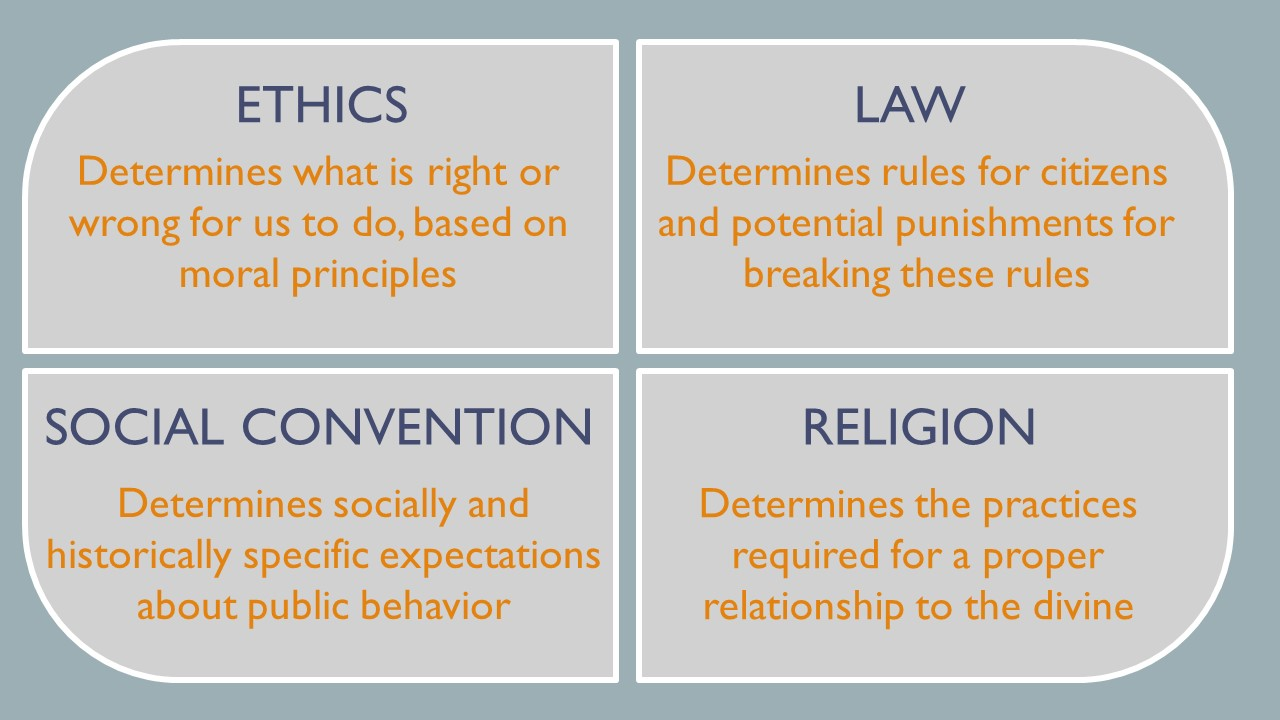 Ethics determines what is right or wrong for us to do, based on moral principles.  Law determines rules for citizens and potential punishments for breaking these rules. Social convention determines socially and historically specific expectations about public behavior.  Religion determines the practice required for a proper relationship to the divine.