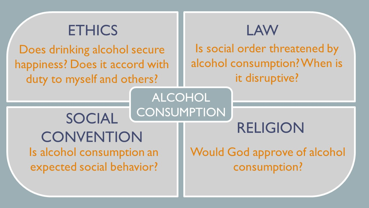 For ethics the question is does drinking alcohol secure happiness? Does it accord with duty to myself and others? The law asks if social order threatened by alcohol consumption? When is it disruptive? Social Convention asks if alcohol consumption is an expected social behavior?  and religion asks if God approve of alcohol consumption?