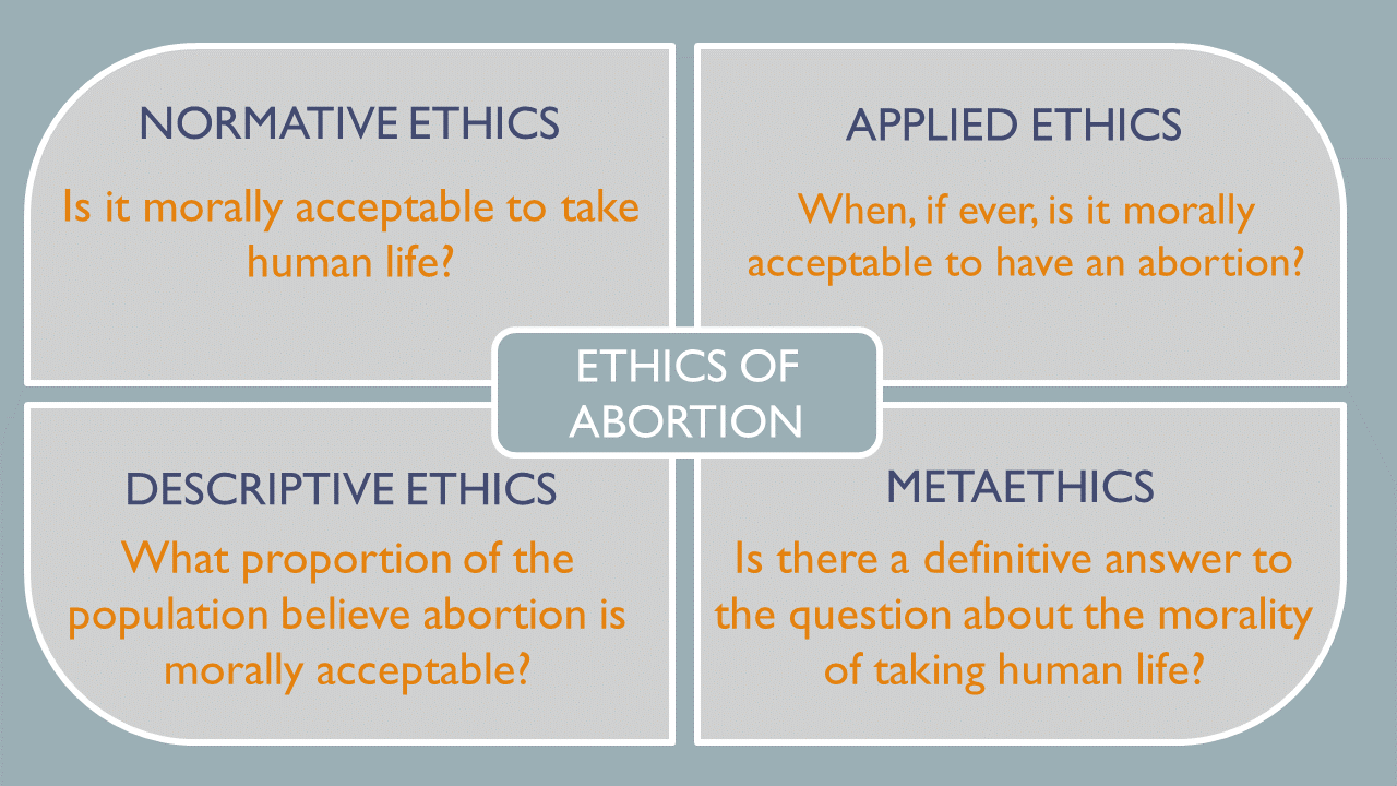 Normative ethics asks is it morally acceptable to take human life? Applied ethics asks when, if ever, it is morally acceptable to have an abortion? Descriptive ethics ask what proportion of the population believes that abortion is morally acceptable? And metaethics if there is a definitive answer to the question about morality to taking human life.