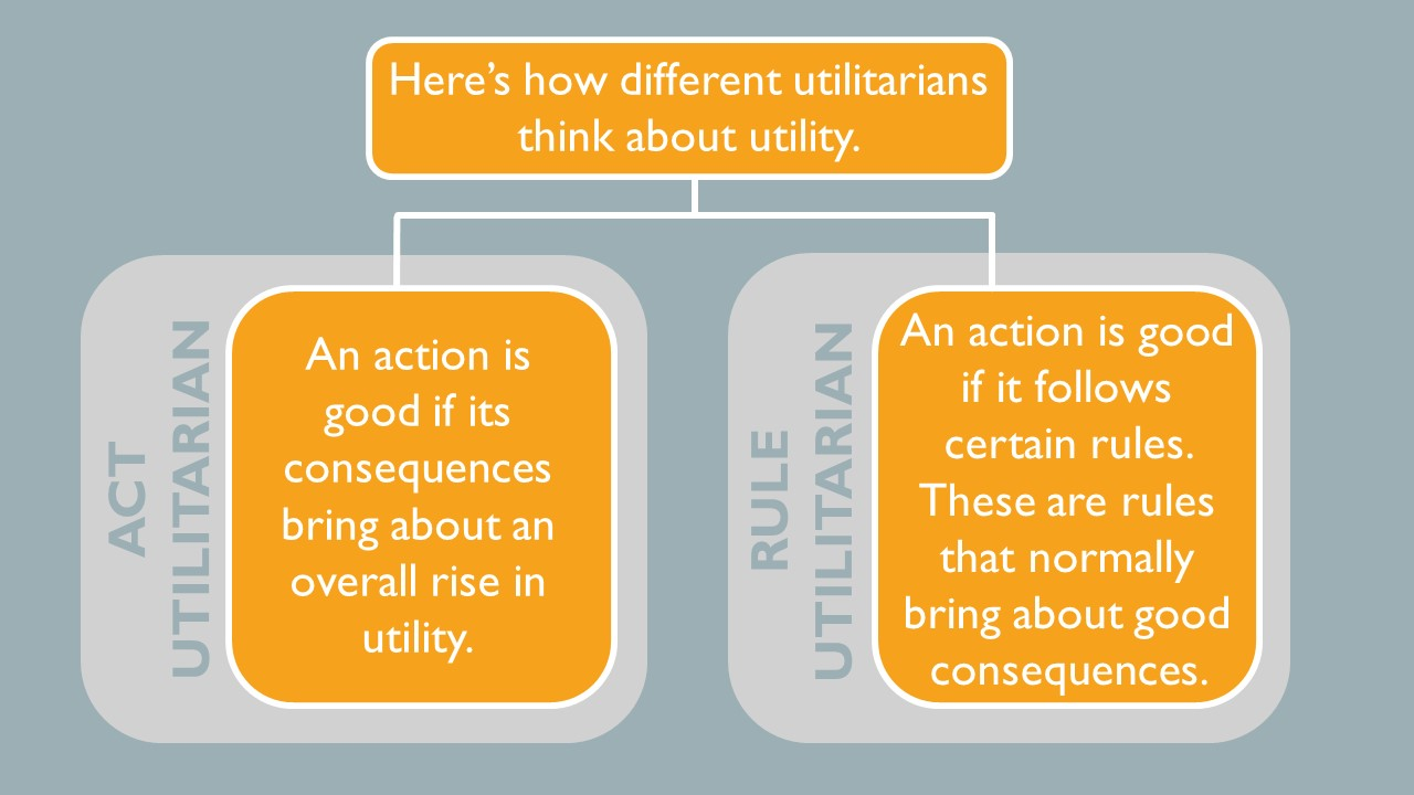 Here's how different utilitarians think about utility.  Act Utilitarian- An action is good if consequences bring about an overall rise in utility. Rule utilitarian- An action is good if it follows certain rules. These are rules that normally bring about good consequences.