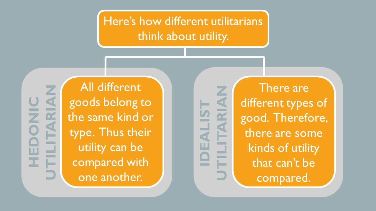 Here's how different utilitarians think about utility. A hedonic utilitarian says all different goods belong to the same kind or type. Thus their utility can be compared with one another. The idealist utilitarian says that there are different types of good. Therefore, there are some kinds of utility that can't be compared.