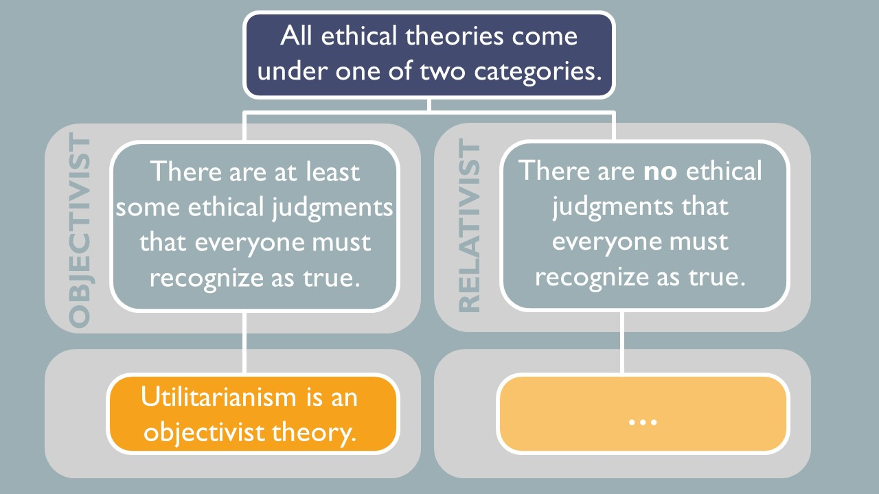 All ethical theories come under one of two categories. For objectivists, there are at least some ethical judgements that everyone must recognize as true. For relativists, there are no ethical judgements that everyone must recognize as true. Utilitarianism is an objectivist theory.