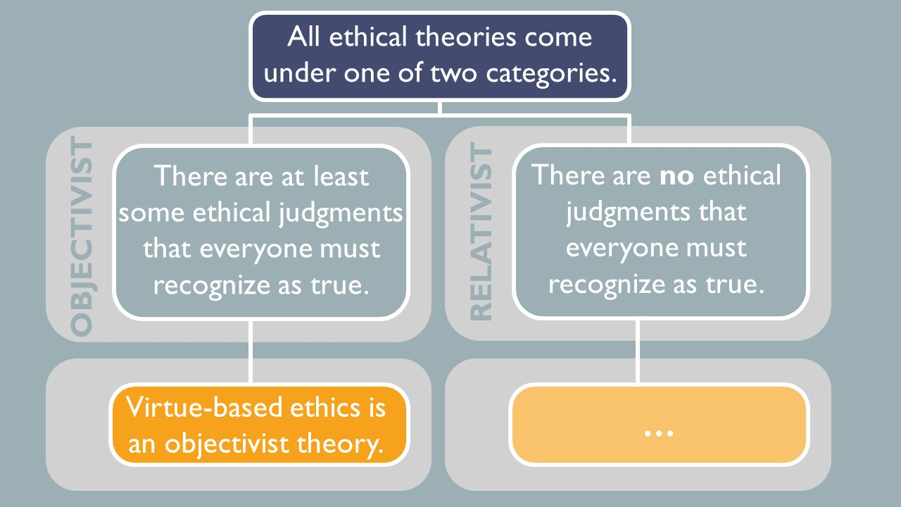 All ethical theories come under one of two categories. Objectivist says there are at least some ethical judgments that everyone must recognize as true and relativist says there are no ethical judgments that everyone must recognize as true. Virtue-based ethics is an objectivist theory.