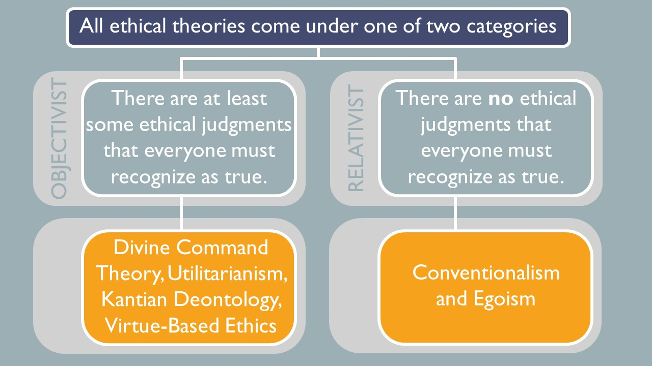 All ethical theories come under one of two categories.  Objectivist says there are at least some ethical judgments that everyone must recognize as true.  Relativist says there are no ethical judgments that everyone must recognize as true.  Divine command theory, utilitarianism, Kantian deontology and virtue-based ethics are objectivist theories while conventionalism and egoism are relativist theories.