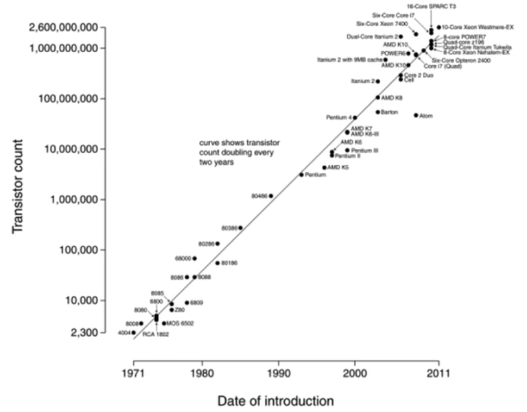 File:16-exponential_20moores_20law.png