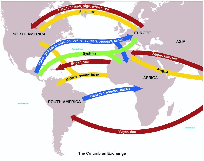 image of columbian exchange