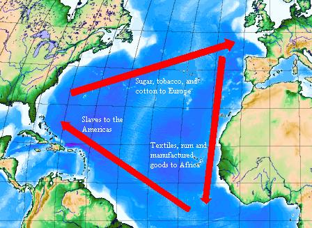 The Triangular Trade System