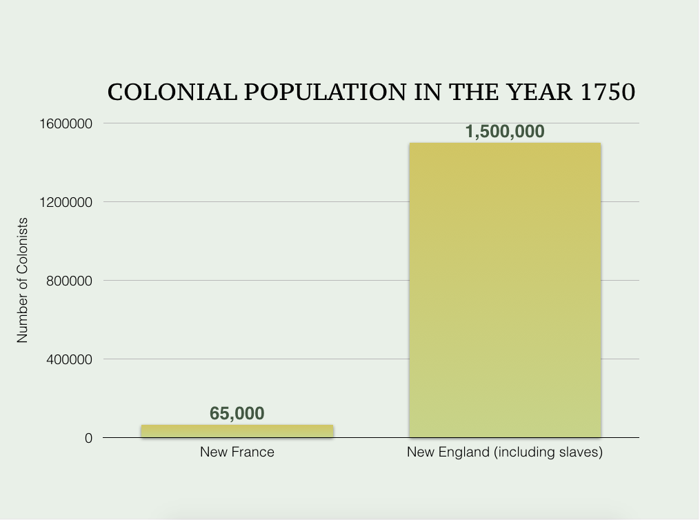 The graph here shows that in the year 1750, New England (including slaves) had a population of 1,500,000 colonists. In comparison, New France had a population of 65,000 colonists.