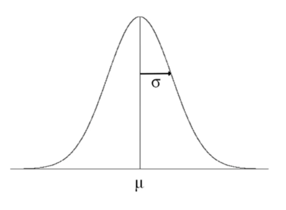 Bell Curve with Mean and Standard Deviation
