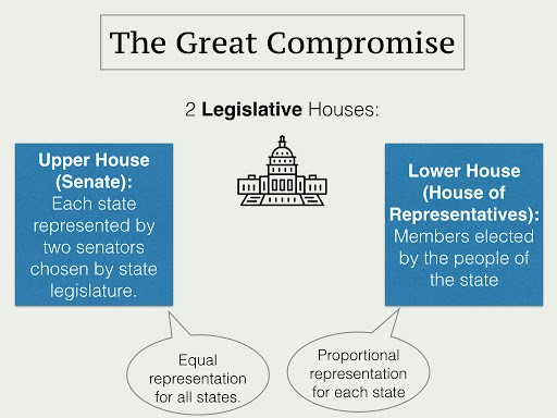 Diagram of the Great Compromise