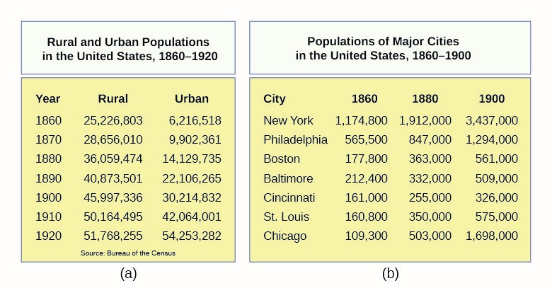 The population of the United States grew rapidly during the Gilded Age (a). Much of this growth took place in urban areas (defined by the U.S. Census Bureau as containing 2,500 people or more). New York and Chicago exemplified this trend. A city of 1.2 million in 1860, New York's  population grew to 3.4 million by 1900. Chicago was America's second largest city in 1900: a remarkable feat, considering that it had fewer than 110,000 people in 1860.
