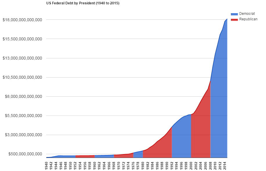 This chart shows the increase in the national debt from 1940 to 2014, distinguishing between Democratic (blue) and Republican (red) presidential terms.