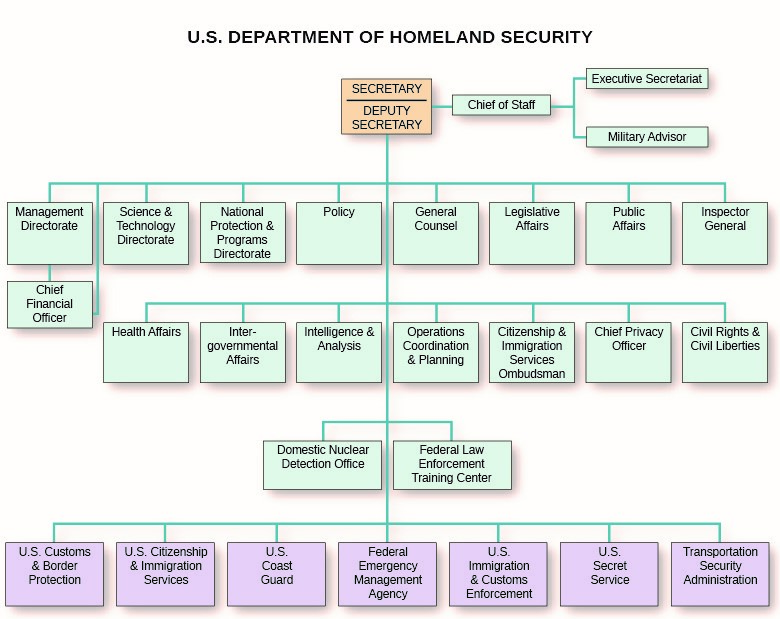 The Department of Homeland Security has several responsibilities, including U.S. border security and, as the following chart shows, control of the Coast Guard, the Secret Service, U.S. Customs, and a number of other law enforcement agencies.