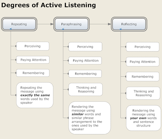 Degrees of Active ListeningThere are several degrees of active listening.