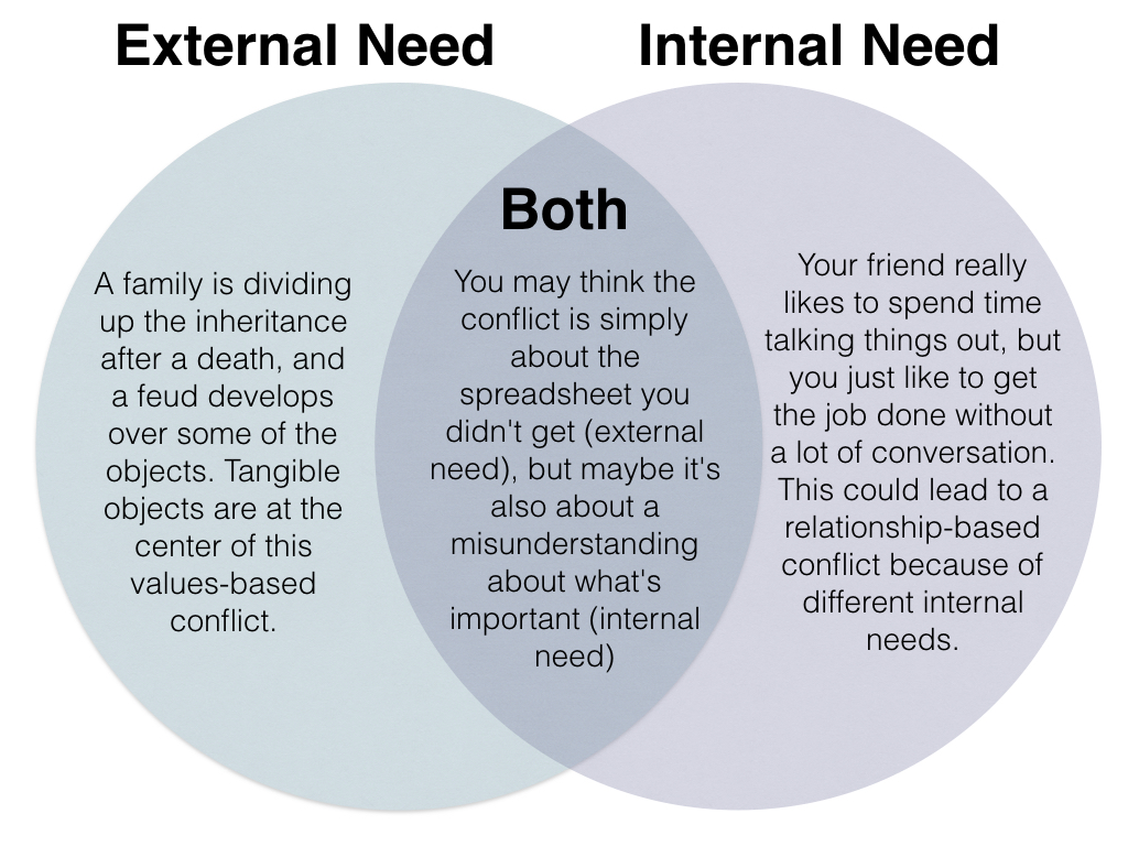 Venn Diagram of internal and external needs