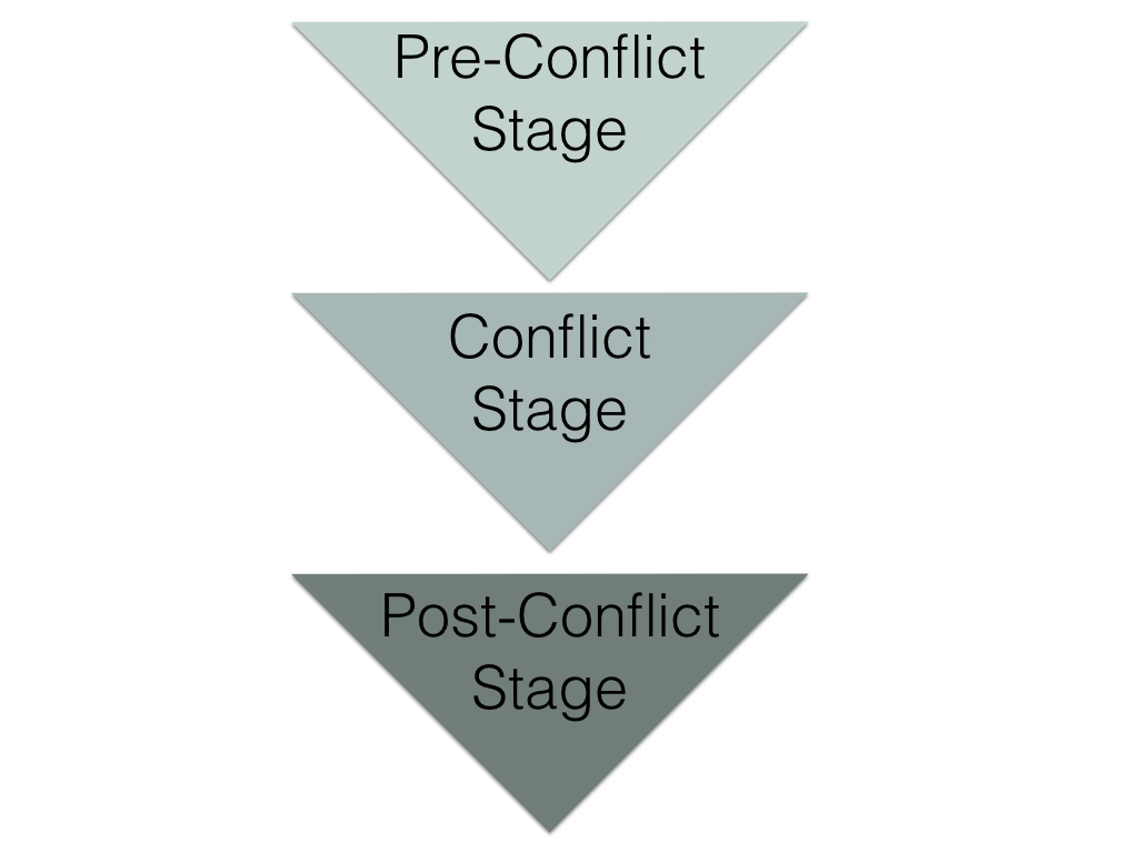 graphic of the stages of conflict.