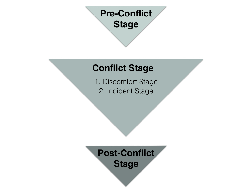 graphic illustrating the stages of conflict