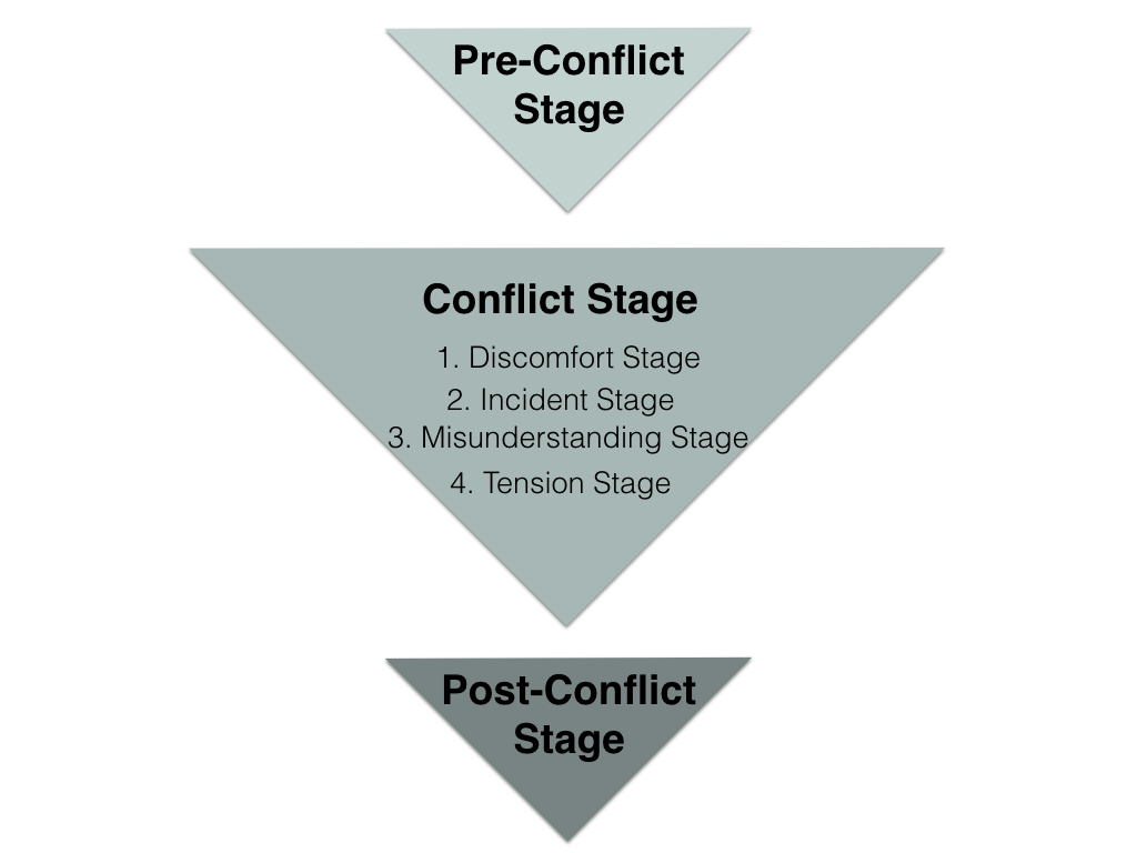 graphic illustrating the conflict resolution process